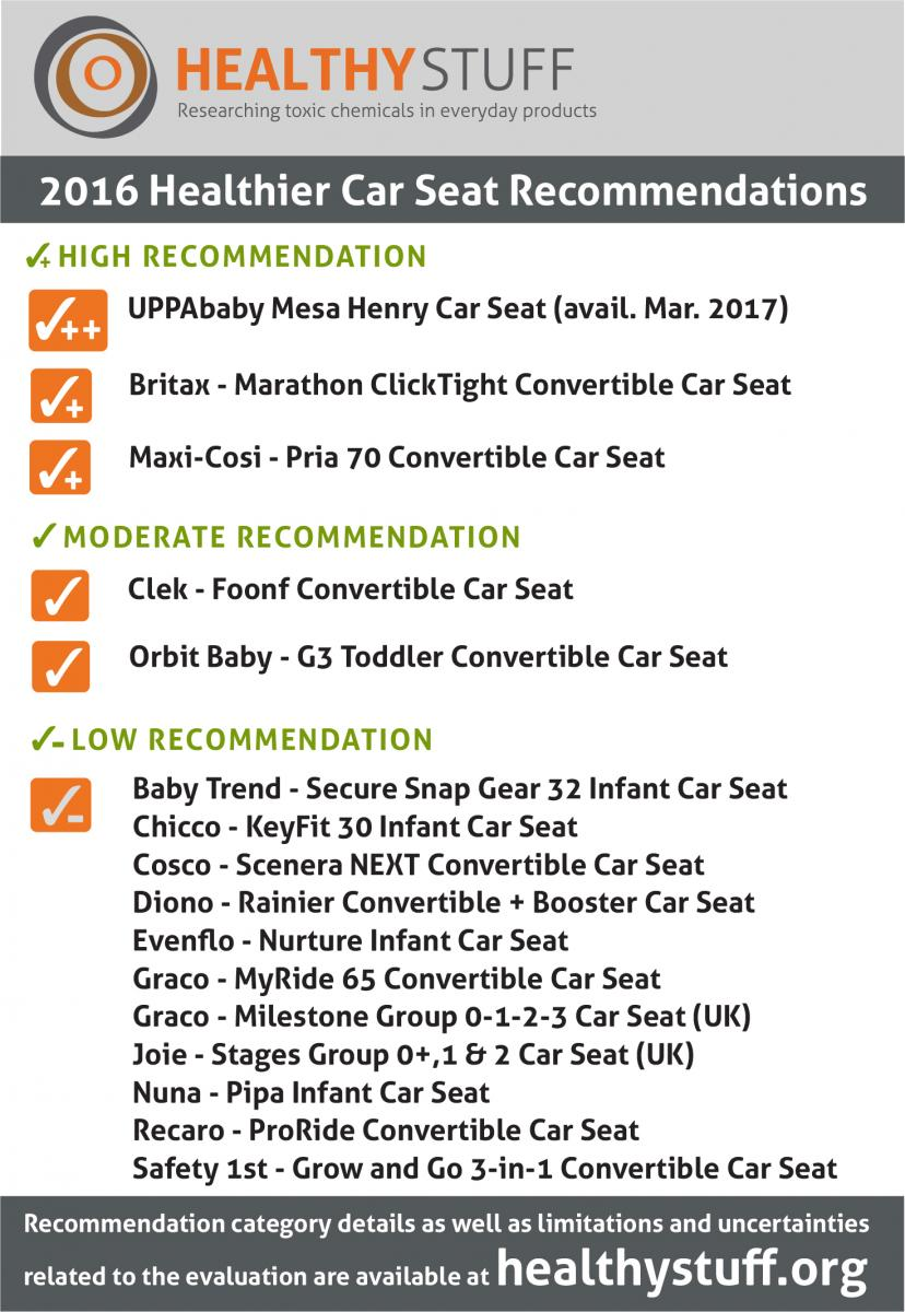 To Our Knowledge The MESA Henry Will Be First Flame Retardant Free Car Seat On Market And Its Story Test Results Are Included As A Sidebar In