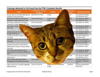Download Cat Food Results